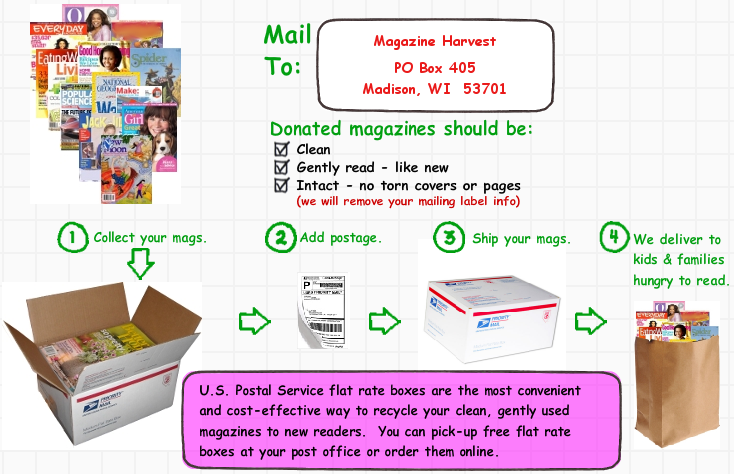 Mail us your mags to recycle to new readers